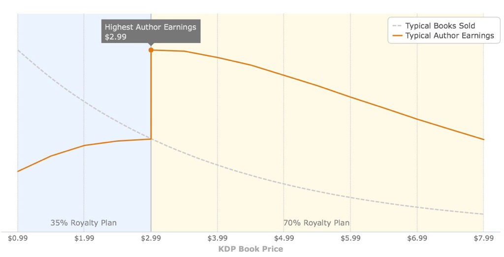 KDP Pricing Support can't help you price your ebook.